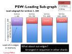 psw loading sub graph