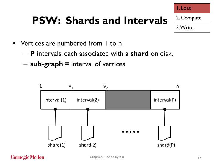 PSW:  Shards and Intervals