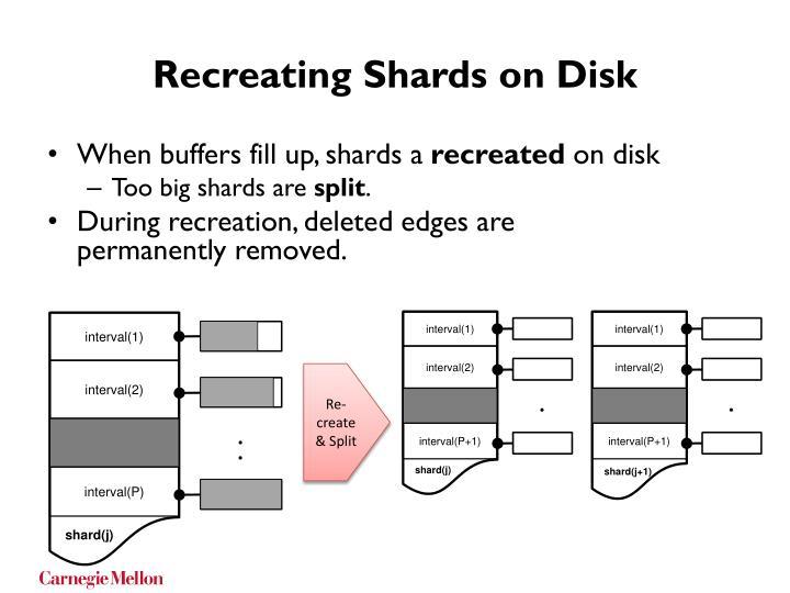 Recreating Shards on Disk