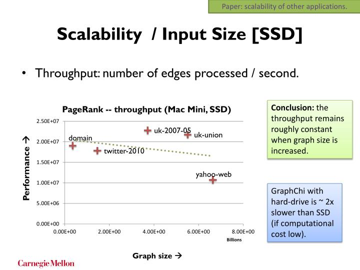 Paper: scalability of other applications.