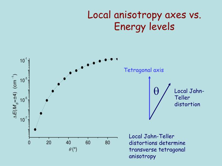 Local anisotropy axes vs. Energy levels