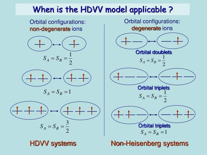 Orbital configurations: