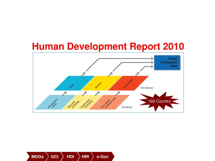 Human Development Report 2010