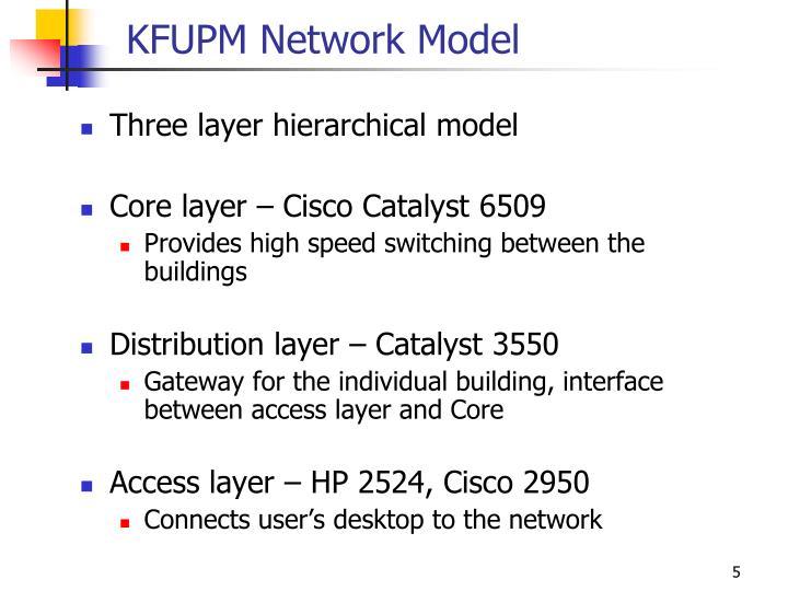 KFUPM Network Model