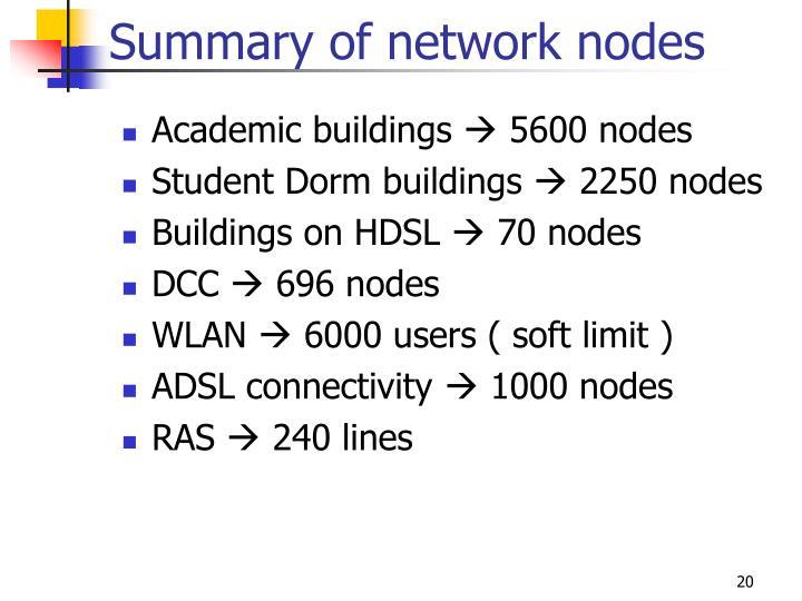 Summary of network nodes