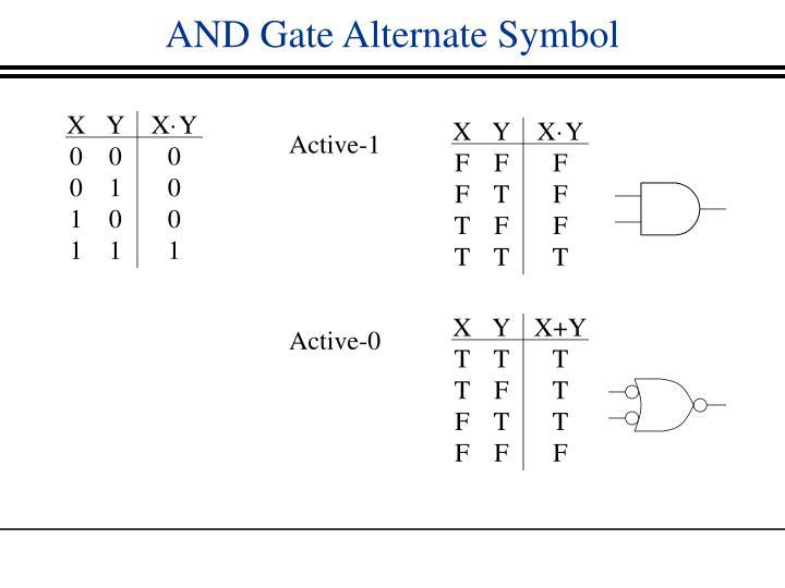 AND Gate Alternate Symbol