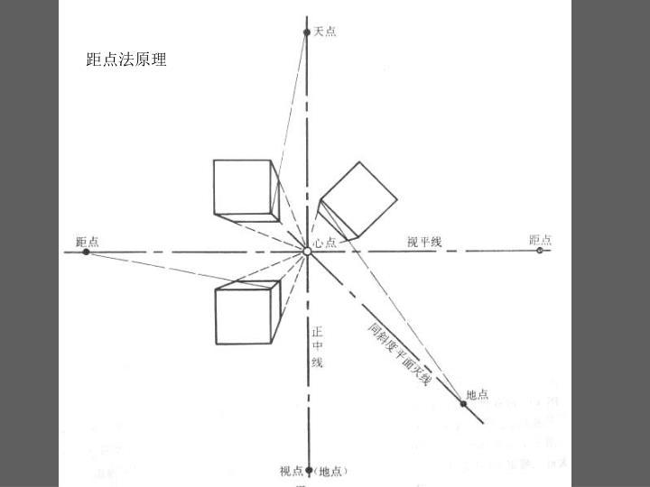 距点法原理