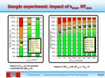 google experiment impact of s max df max