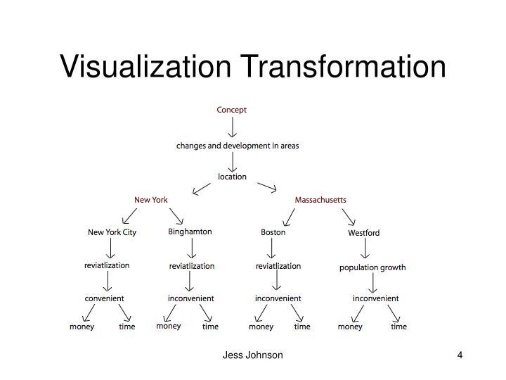 Visualization Transformation