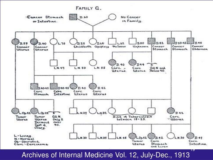 Archives of Internal Medicine Vol. 12, July-Dec., 1913