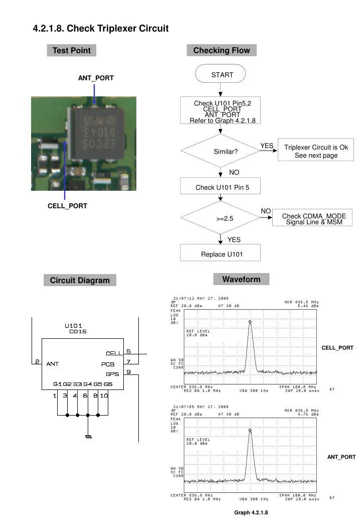 4.2.1.8. Check Triplexer Circuit