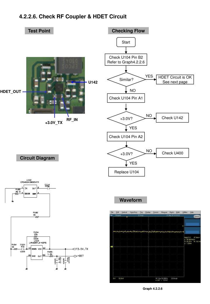 4.2.2.6. Check RF Coupler & HDET Circuit