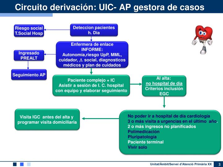 Circuito derivación: UIC-
