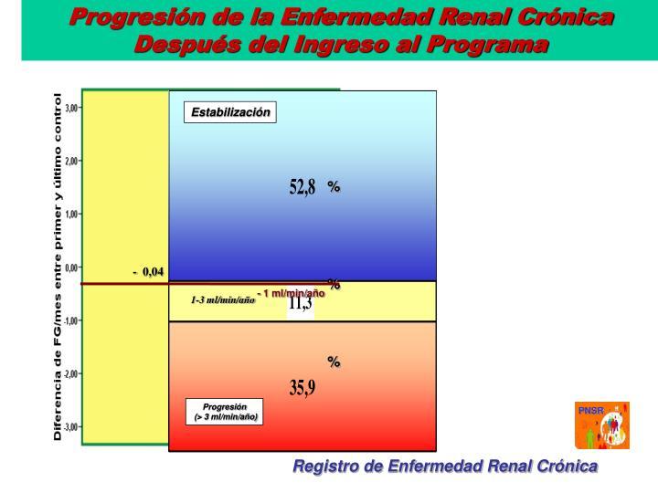 Progresión de la Enfermedad Renal Crónica