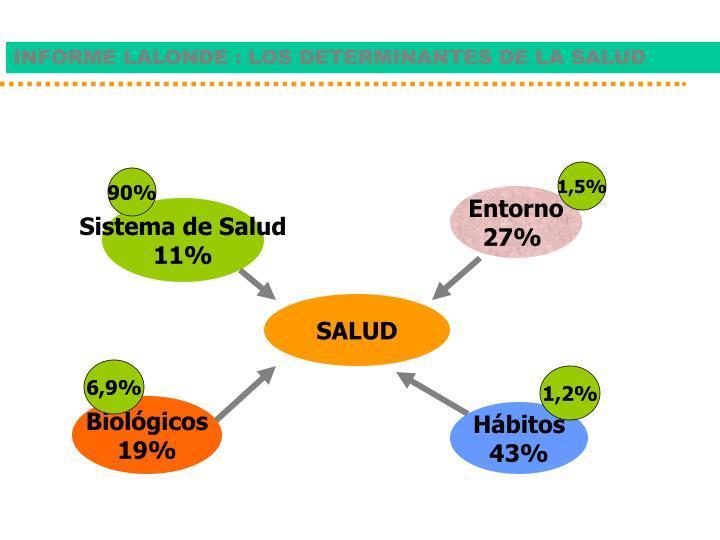 INFORME LALONDE : LOS DETERMINANTES DE LA SALUD