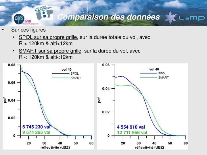 Comparaison des données