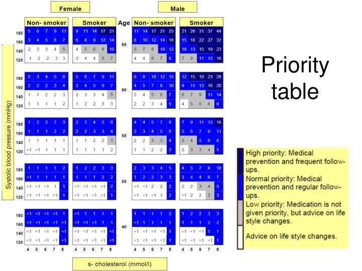 Priority table