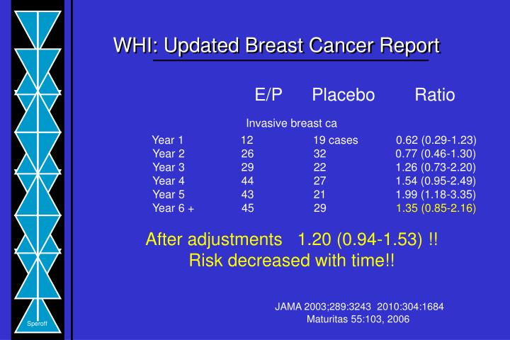 WHI: Updated Breast Cancer Report
