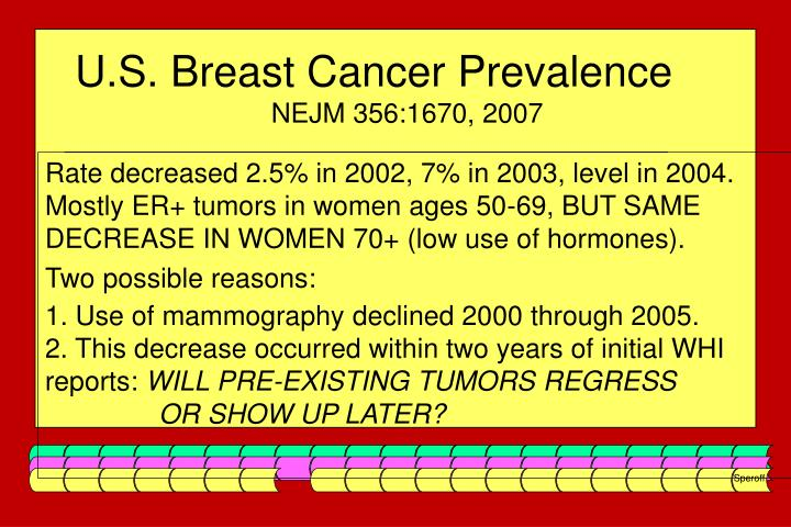 U.S. Breast Cancer Prevalence
