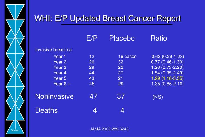 WHI: E/P Updated Breast Cancer Report