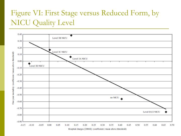Figure VI: First Stage versus Reduced Form, by NICU Quality Level