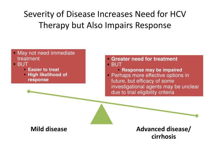 Severity of Disease Increases Need for HCV Therapy but Also Impairs Response