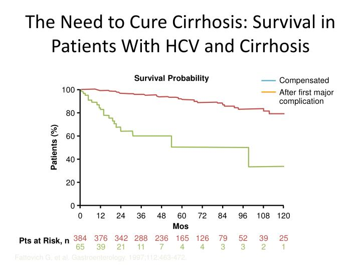 The Need to Cure Cirrhosis: Survival in Patients With HCV and Cirrhosis