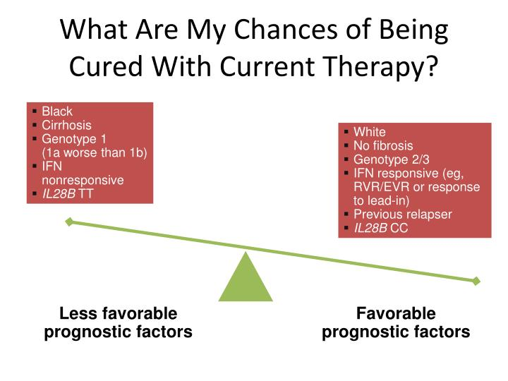 What Are My Chances of Being Cured With Current Therapy?