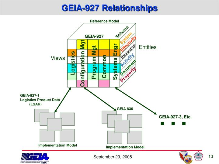 GEIA-927 Relationships