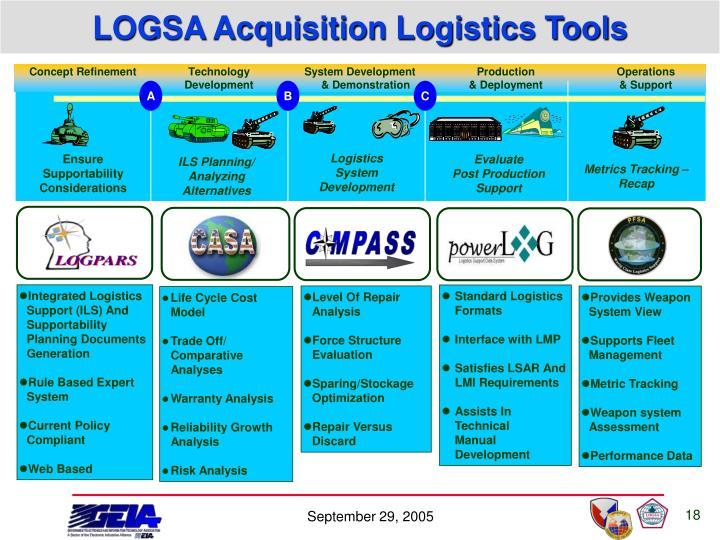 LOGSA Acquisition Logistics Tools