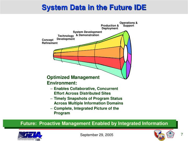 System Data in the Future IDE