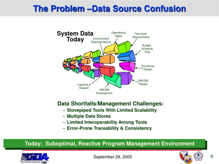 The Problem –Data Source Confusion