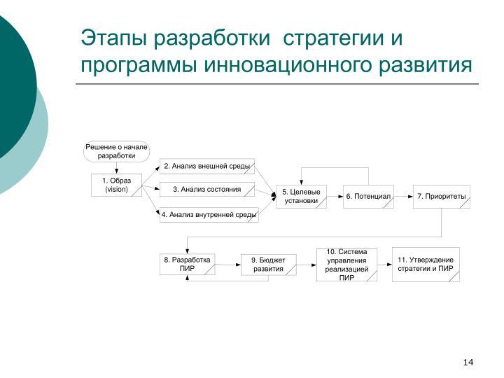 Этапы разработки  стратегии и программы инновационного развития