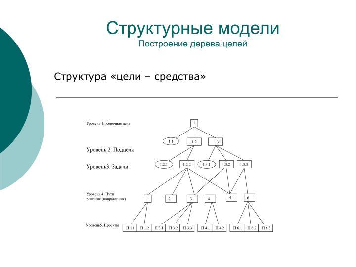Структурные модели