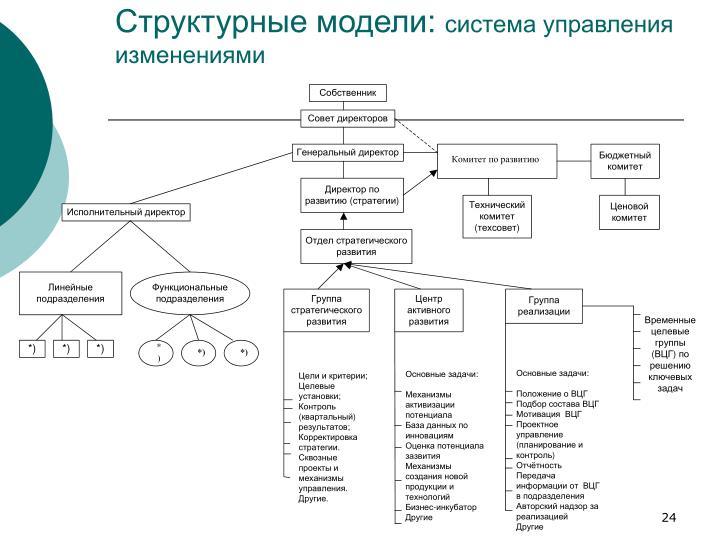 Структурные модели: