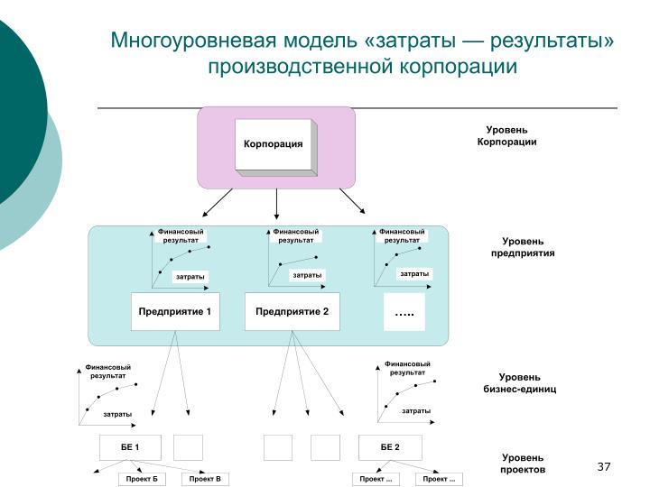 Многоуровневая модель «затраты — результаты» производственной корпорации