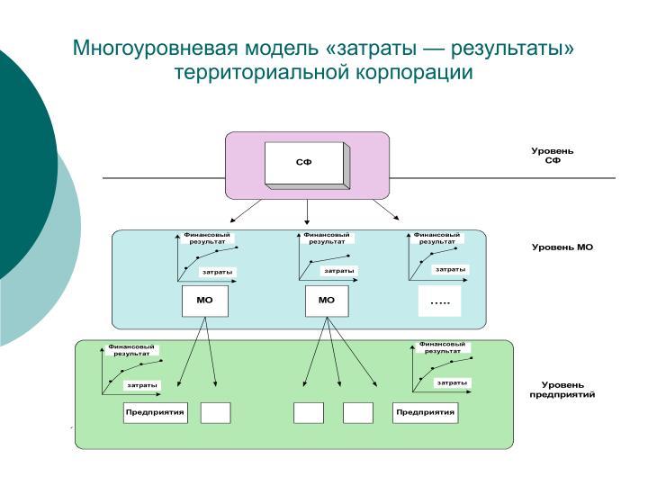 Многоуровневая модель «затраты — результаты» территориальной корпорации