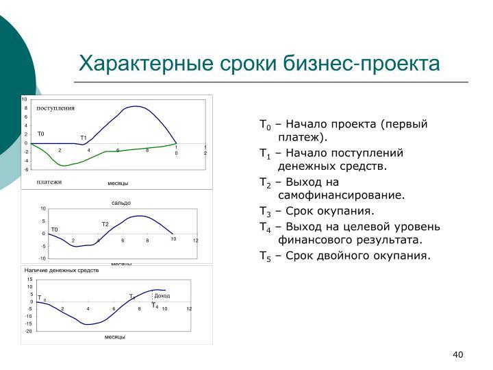 Характерные сроки бизнес-проекта
