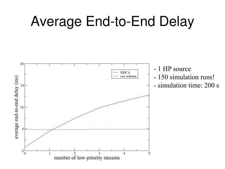 Average End-to-End Delay