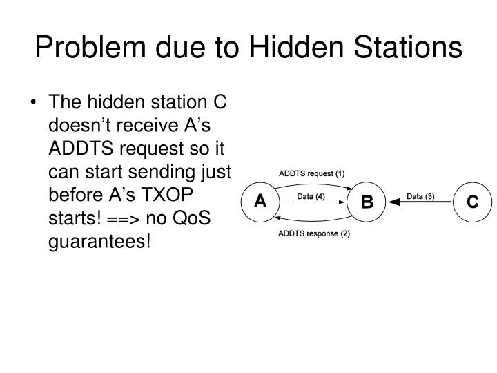 Problem due to Hidden Stations