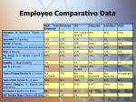 employee comparative data