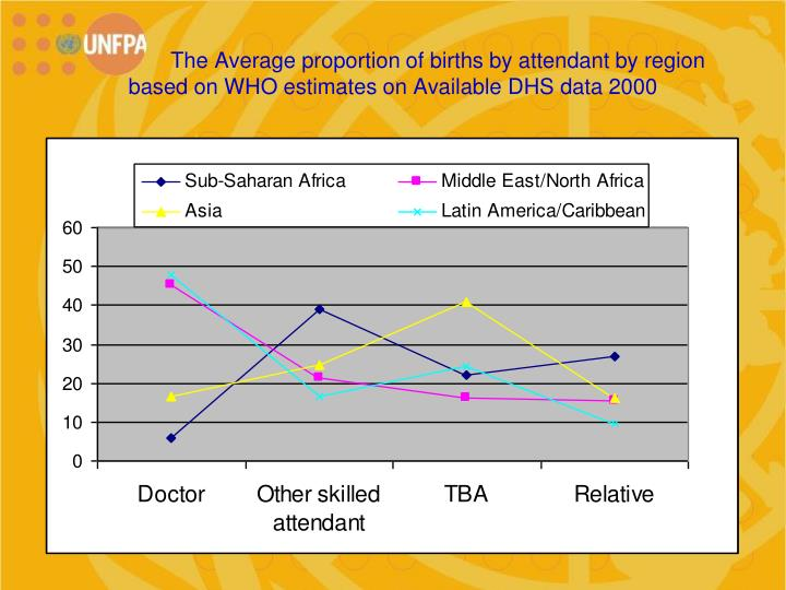 The Average proportion of births by attendant by region    based on WHO estimates on Available DHS data 2000