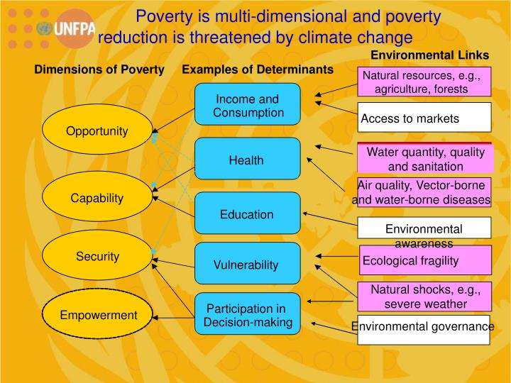 Poverty is multi-dimensional and poverty                  reduction is threatened by climate change