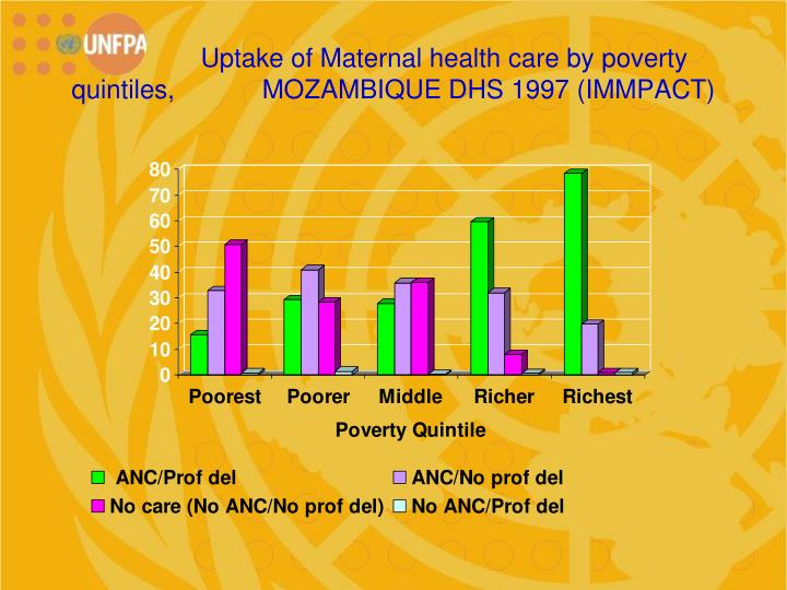 Uptake of Maternal health care by poverty quintiles,            MOZAMBIQUE DHS 1997 (IMMPACT)
