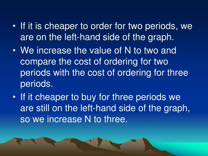 If it is cheaper to order for two periods, we are on the left-hand side of the graph.