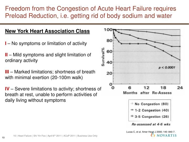 Freedom from the Congestion of Acute Heart Failure requires Preload Reduction, i.e. getting rid of body sodium and water