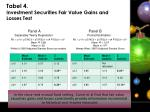tabel 4 investment securities fair value gains and losses test