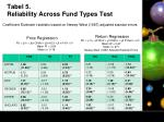 tabel 5 reliability across fund types test