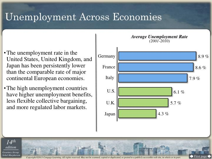 Unemployment Across Economies