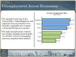 unemployment across economies